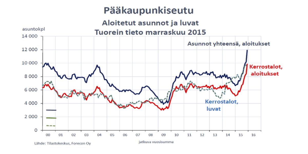 Pääkaupunkiseudun asuntoaloitukset kasvoivat viime vuoden tammi-marraskuussa 85 prosenttia.
