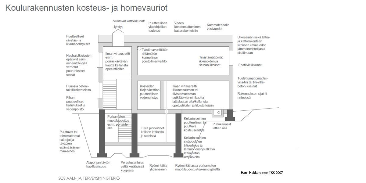 Koulurakennusten kosteus- ja homevauriot