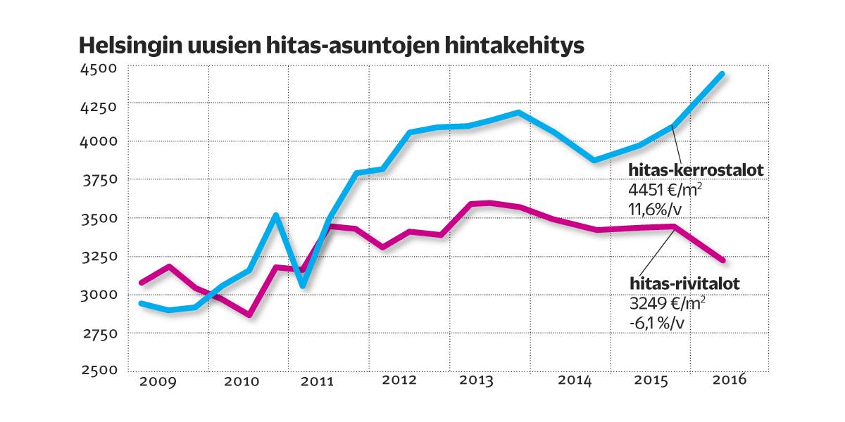 uudet hitas asunnot jätkäsaari Jyvaskyla
