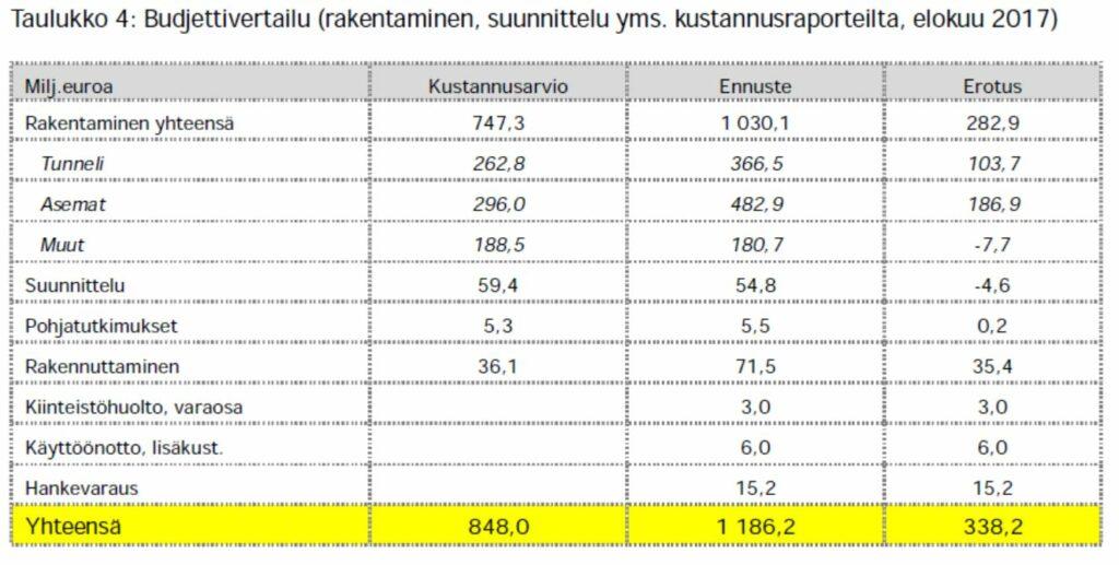 Suurin osa eli noin 187 miljoonaa euroa (55 prosenttia) kustannusarvion ylityksestä aiheutuu asemien rakentamisesta. Toinen merkittävä erä on tunneleiden rakentaminen ja kolmas rakennuttaminen. Tunneleiden rakentamisessa merkittävin yksittäisen kustannusten nousua selittävä tekijä ovat louhintaurakat (nousu yhtiön arvion mukaan lähes 50 miljoonaa euroa). Louhintaurakoissa kustannusten ylittymisen aiheutti pitkälti kallion laatu, minkä seuraukset vaihtelevat asemakohtaisesti. Rakennuttamisen kustannus on kasvanut mm. koska hankkeen toteutusaika on muuttunut merkittävästi alkuperäisestä arviosta.